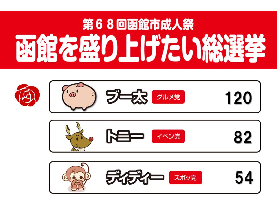 http://www.hakodate20.com/image/65th_senkyo_kekka.jpg